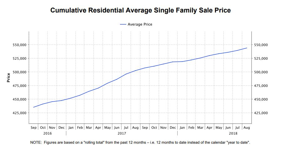 single family sale price
