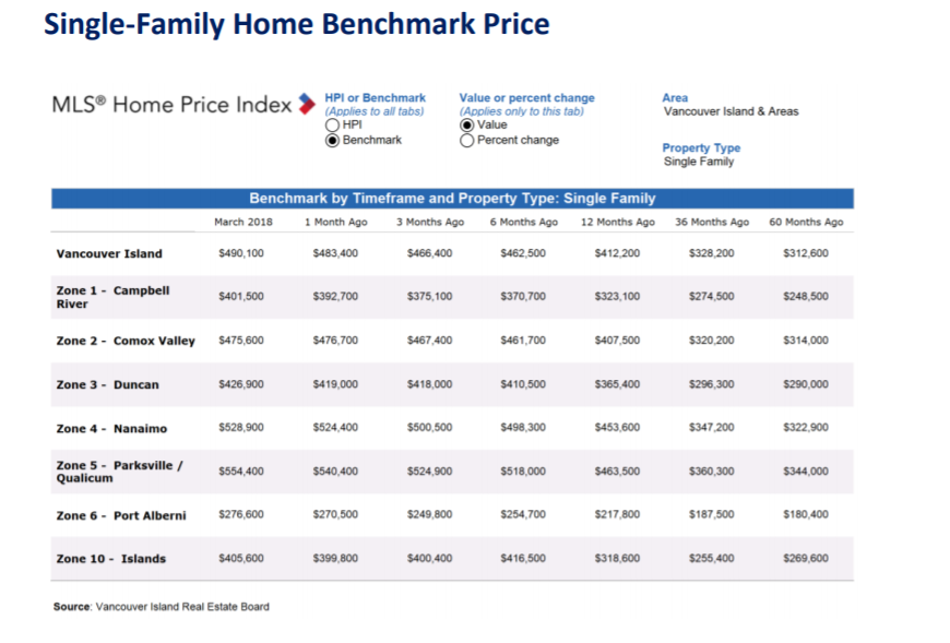 Island Benchmark Price