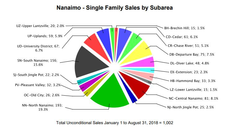 single family sales by subarea