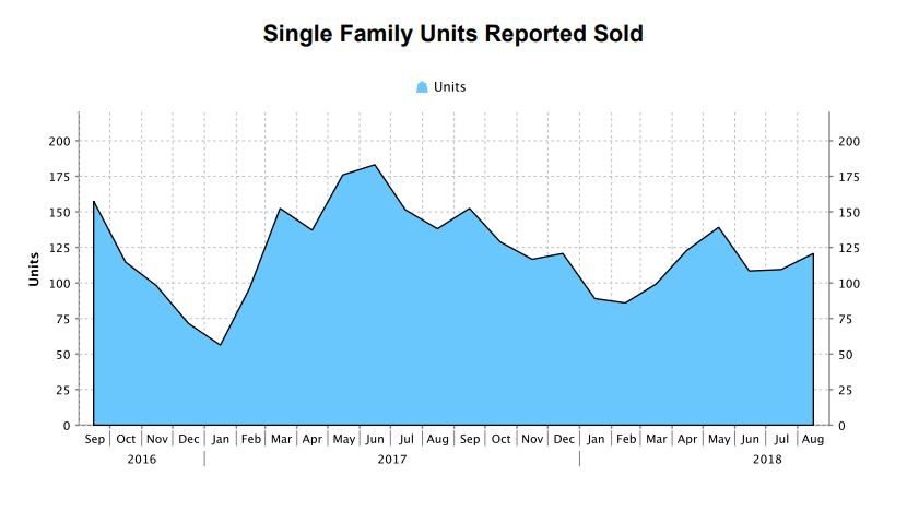 single family units sold