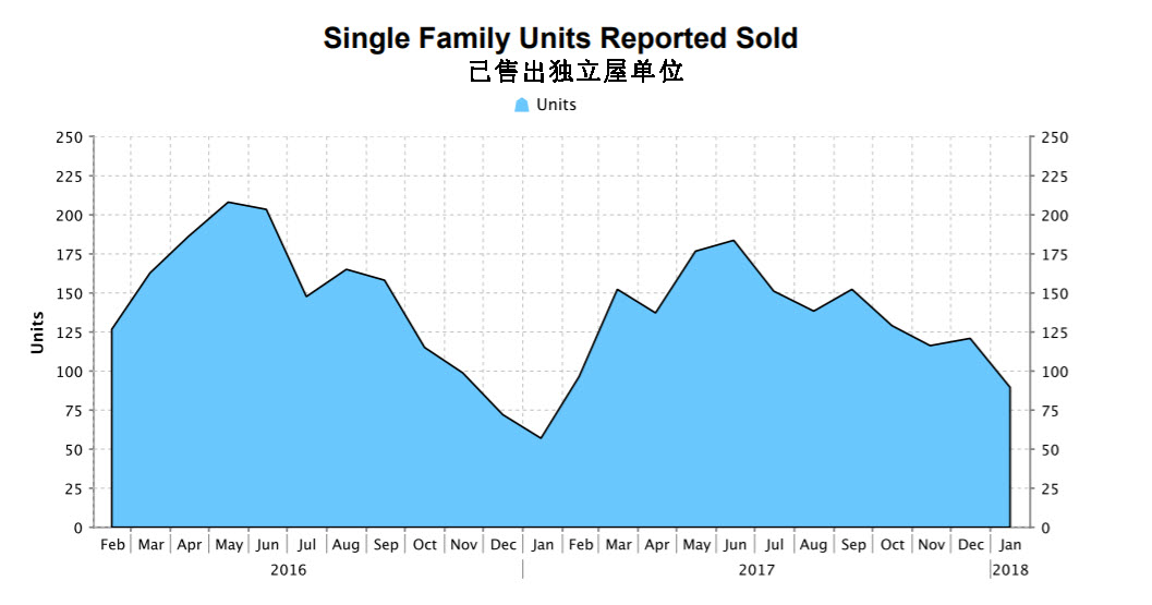 Single Family Units Report