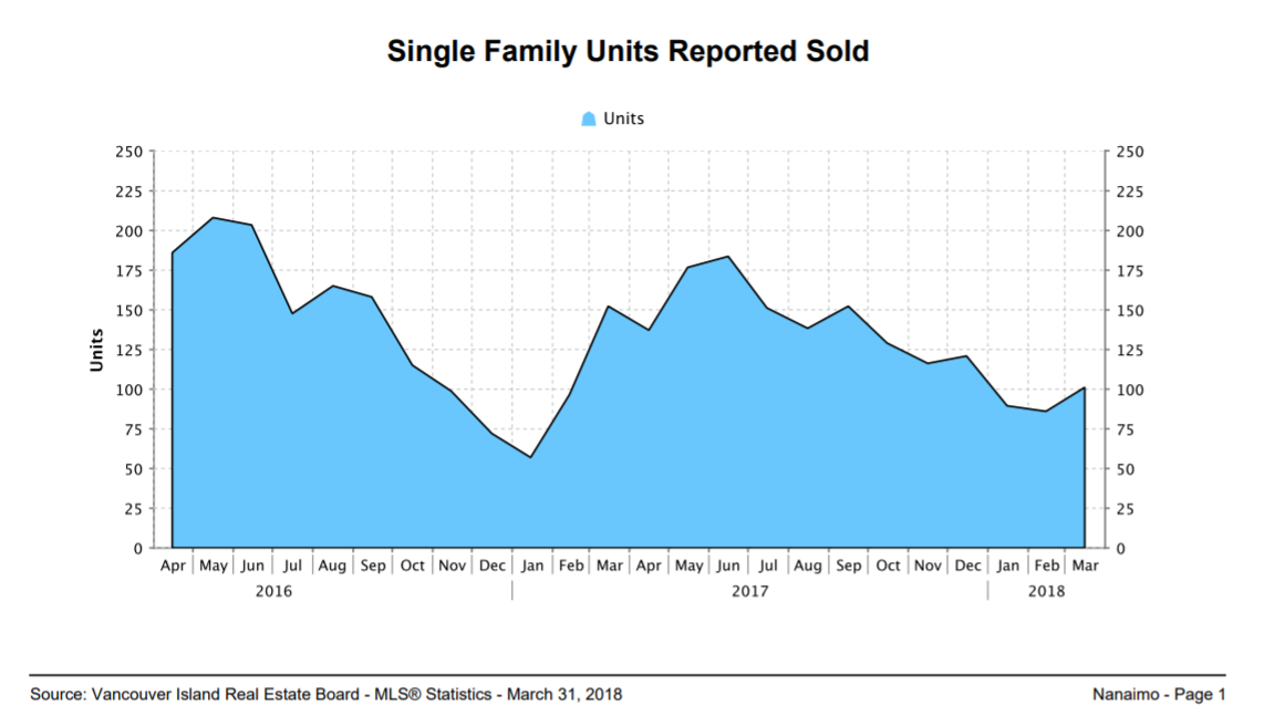 Single Family Units Report Sold March 2018
