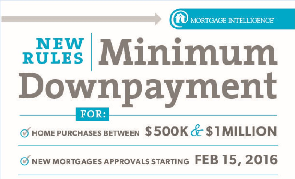 New Minimum Downpayment Rules